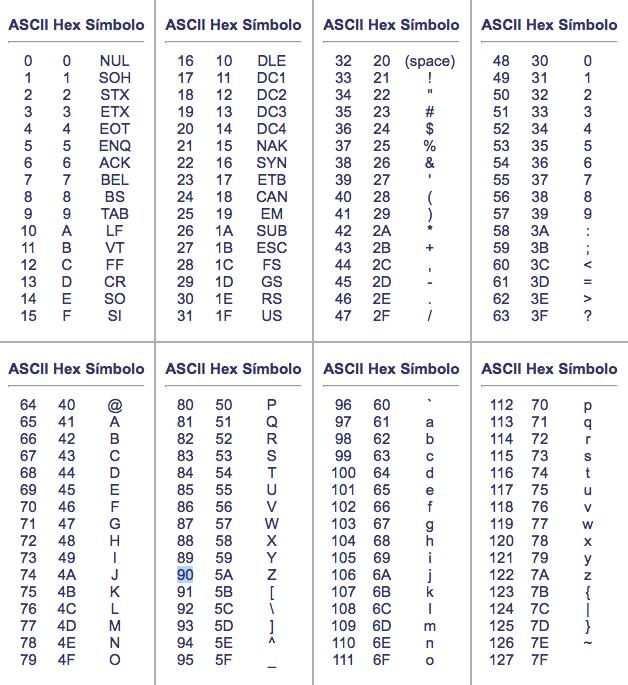 Tabla de Caracteres ASCII