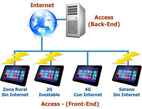 Access en red