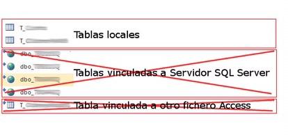 Microsoft Access tablas vinculadas